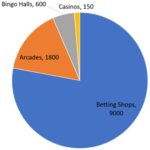 distribution of high street gambling venues