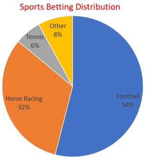 sports betting distribution in the UK