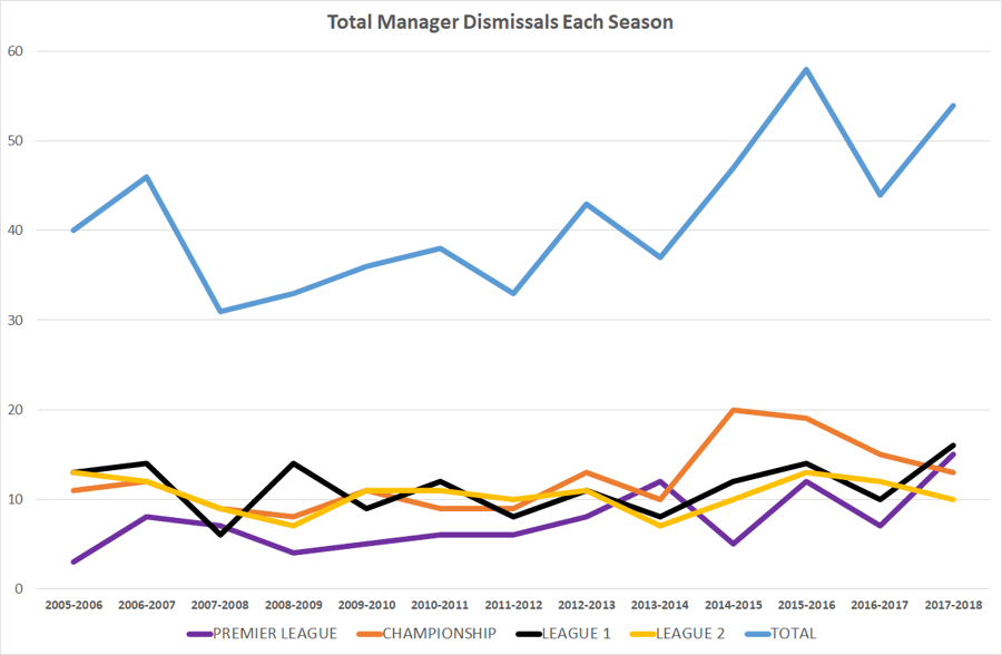 chart of football manager dismissals tenure by league