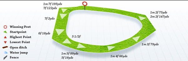 chester course layout