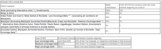 betfred casino bonus wagering requirements